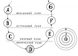 Диаграмма планетной цепи