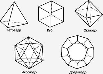 Луч солнечная фигура в геометрии
